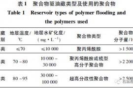 中国石化提高采收率技术研究进展与应用