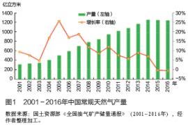 新形势下中国天然气资源发展战略思考