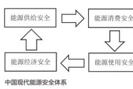 中国能源安全现状与矛盾转变