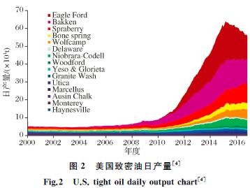 中美致密油成藏条件、分布特征和开发现状对比与启示第2张-暗潮天空 BlueSky