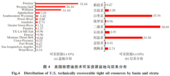 中美致密油成藏条件、分布特征和开发现状对比与启示第6张-暗潮天空 BlueSky